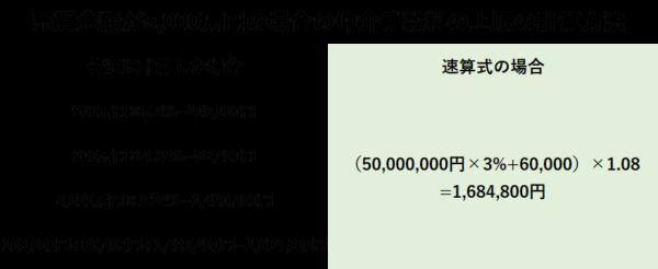 仲介手数料の計算方法